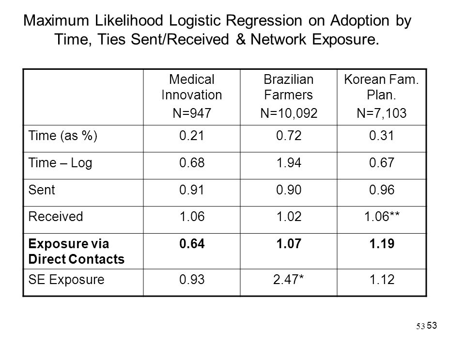 Maximum Likelihood Logistic Regression on Adoption by Time, Ties Sent/Received & Network Exposure.