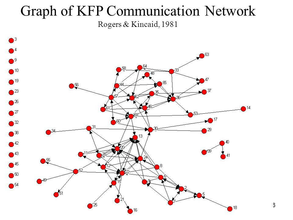 Graph of KFP Communication Network