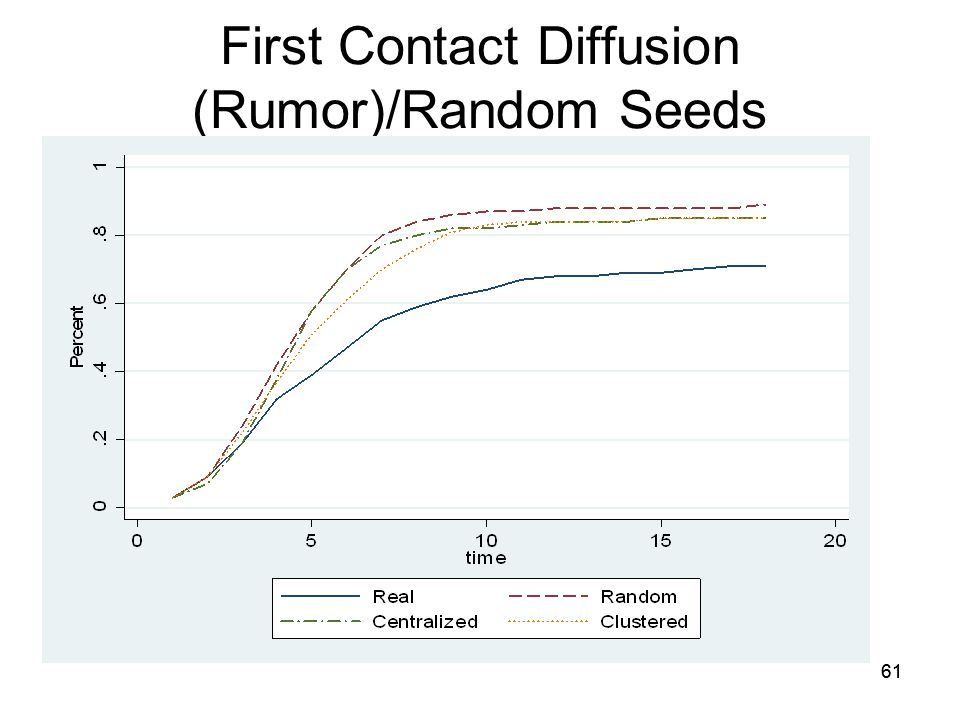 First Contact Diffusion (Rumor)/Random Seeds