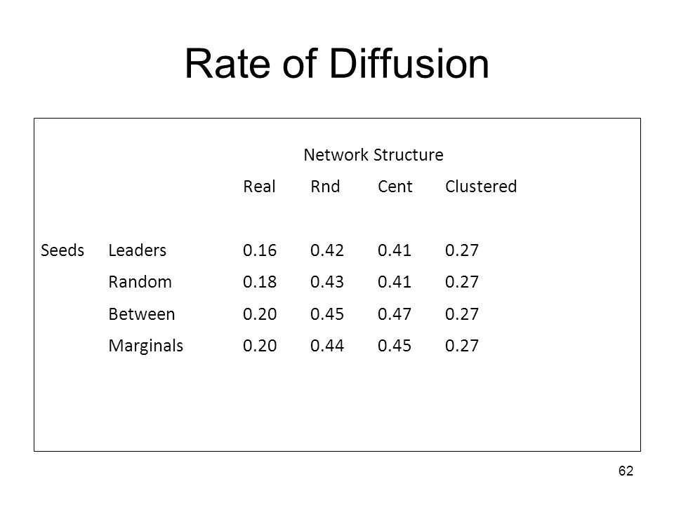 Rate of Diffusion