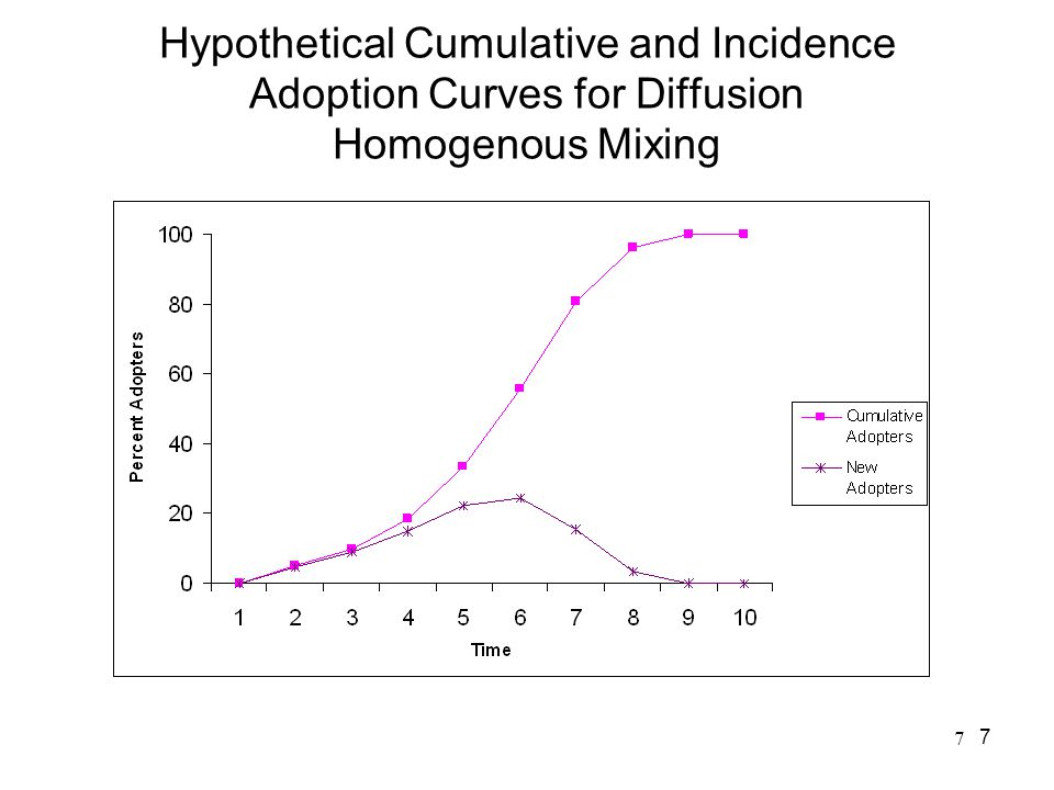 Hypothetical Cumulative and Incidence Adoption Curves for Diffusion Homogenous Mixing