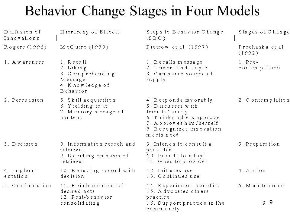 Behavior Change Stages in Four Models