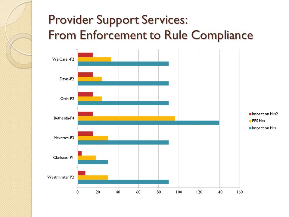 Provider Support Services: From Enforcement to Rule Compliance