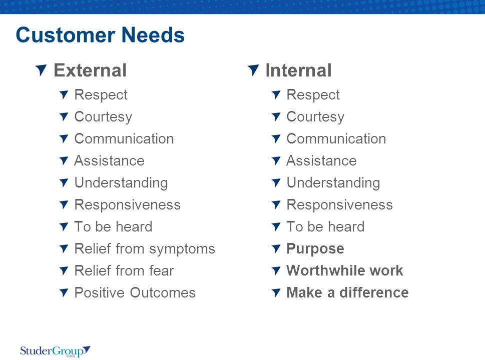 Customer Needs External Internal Respect Courtesy Communication