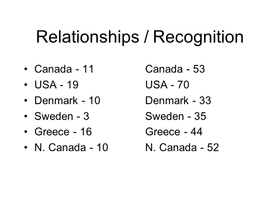 Relationships / Recognition