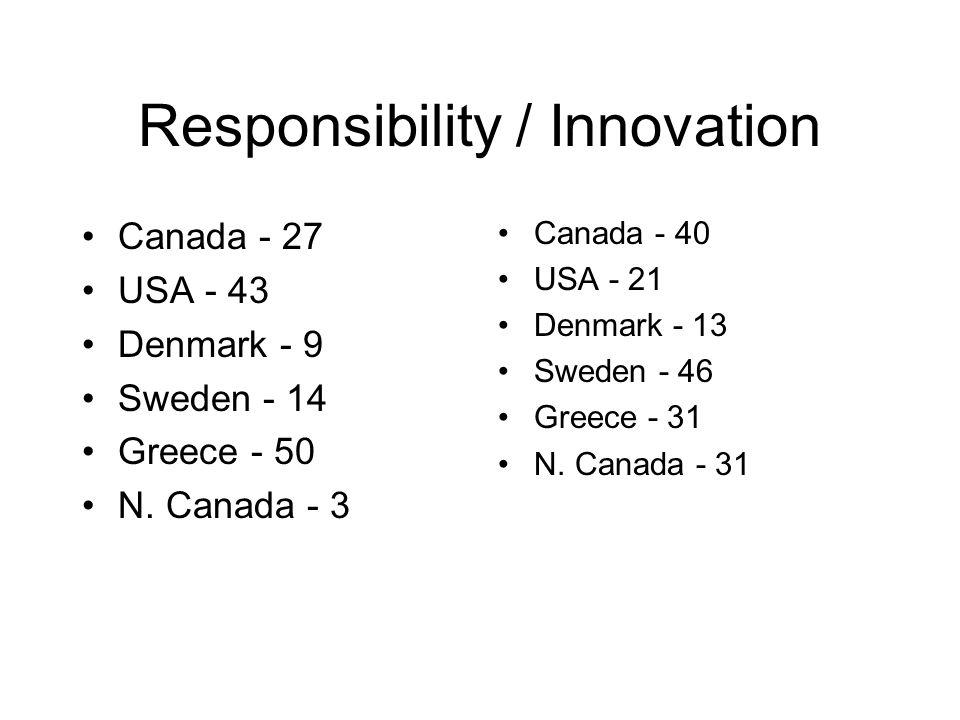 Responsibility / Innovation