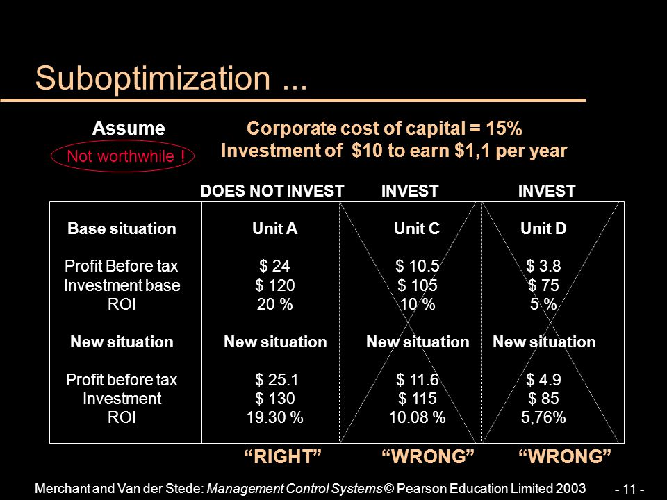 Suboptimization ... Assume Corporate cost of capital = 15%