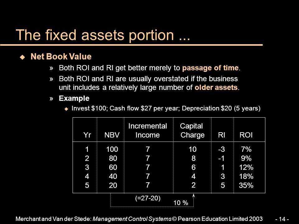 The fixed assets portion ...