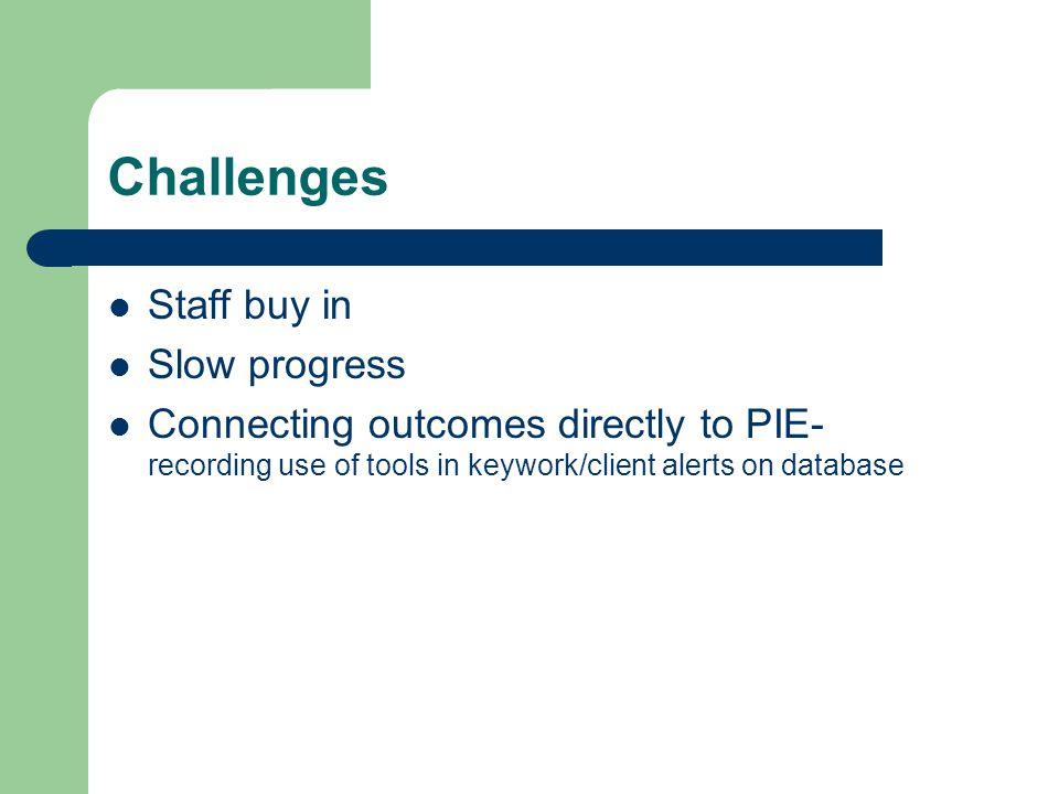 Challenges Staff buy in Slow progress
