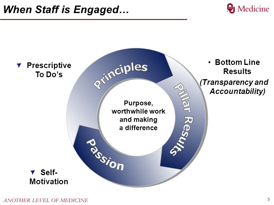 When Staff is Engaged… Bottom Line Results Prescriptive To Do's
