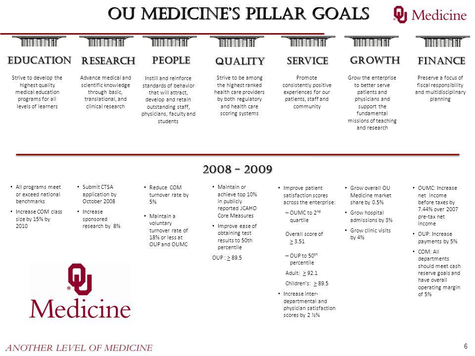 OU Medicine's Pillar Goals
