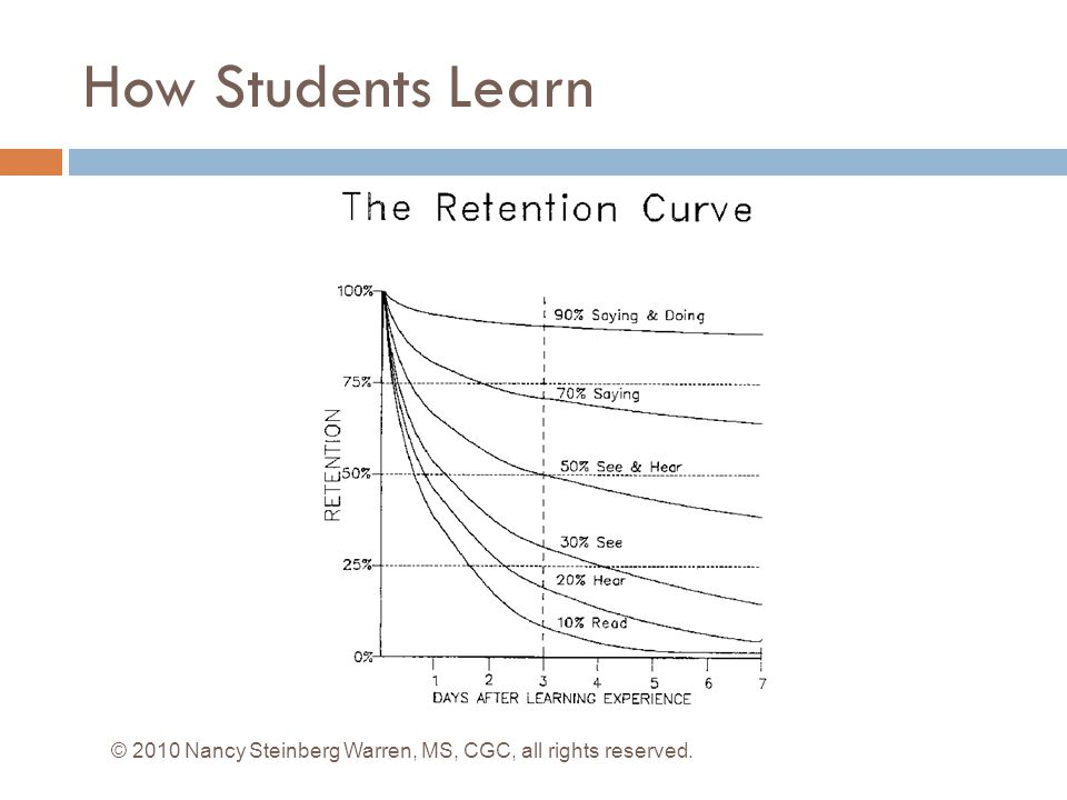 How Students Learn © 2010 Nancy Steinberg Warren, MS, CGC, all rights reserved.