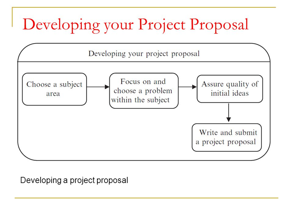 Developing your Project Proposal