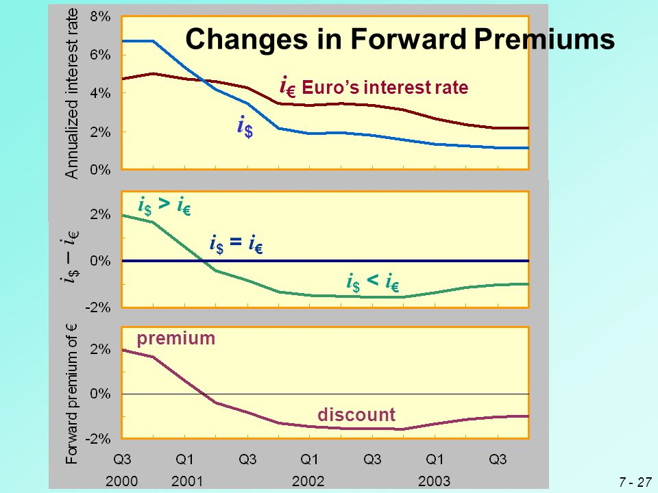 Changes in Forward Premiums