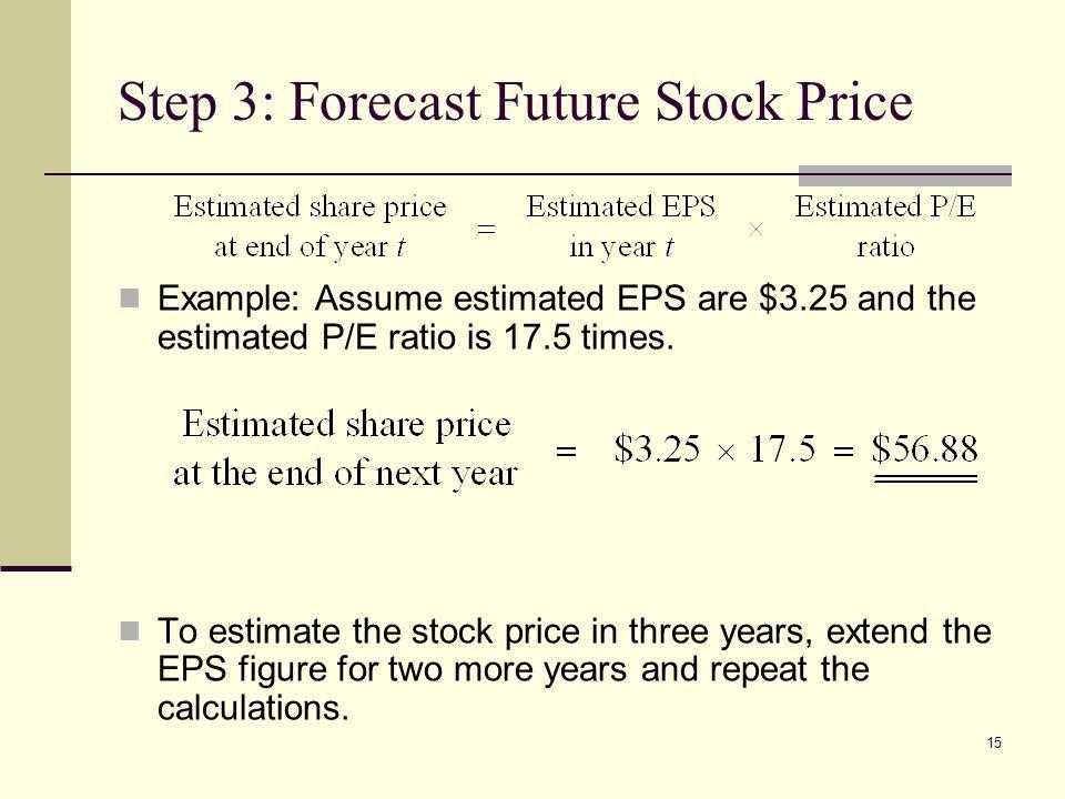 Step 3: Forecast Future Stock Price