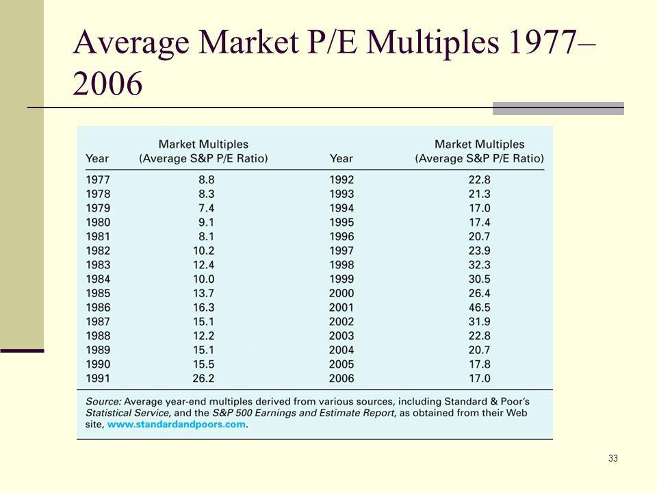 Average Market P/E Multiples 1977–2006