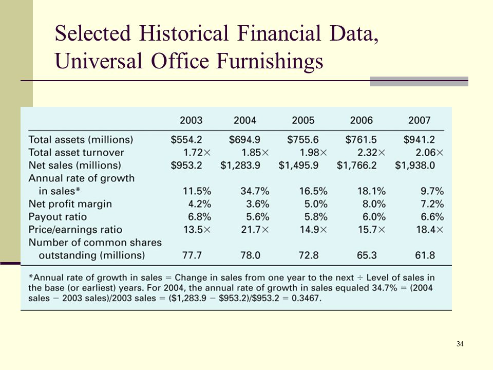 Selected Historical Financial Data, Universal Office Furnishings