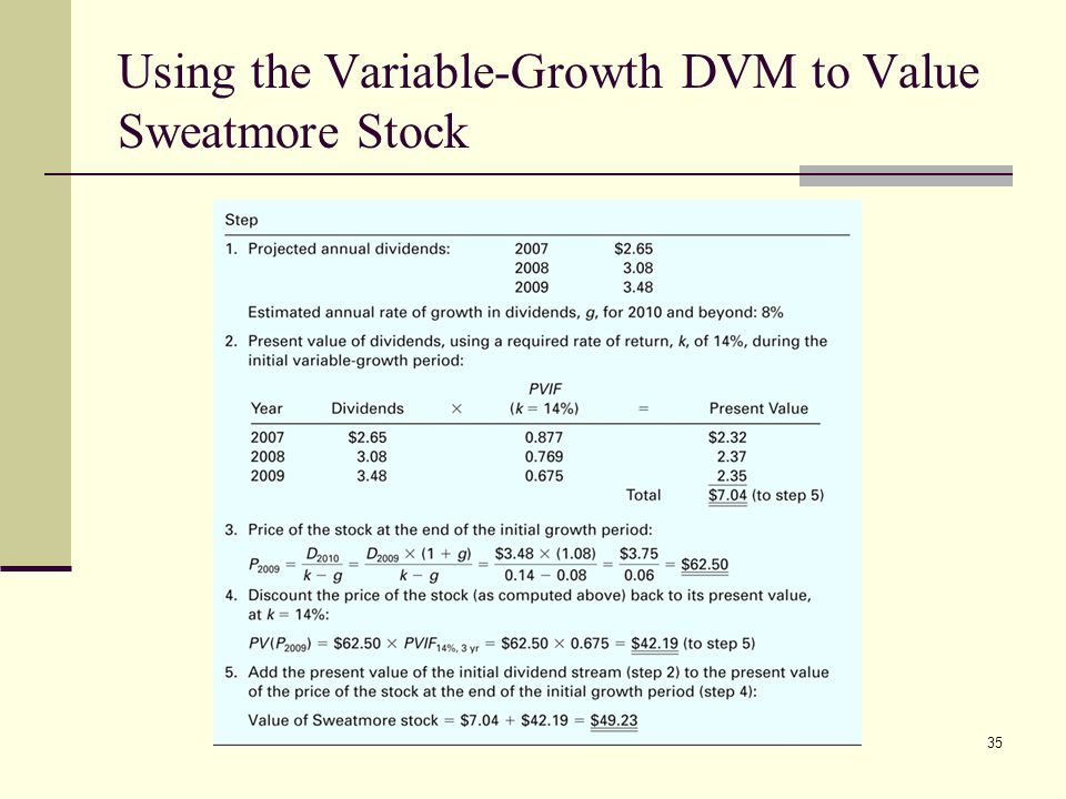 Using the Variable-Growth DVM to Value Sweatmore Stock