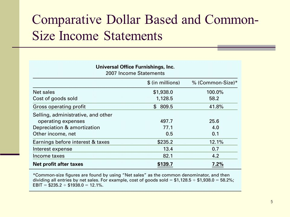 Comparative Dollar Based and Common-Size Income Statements