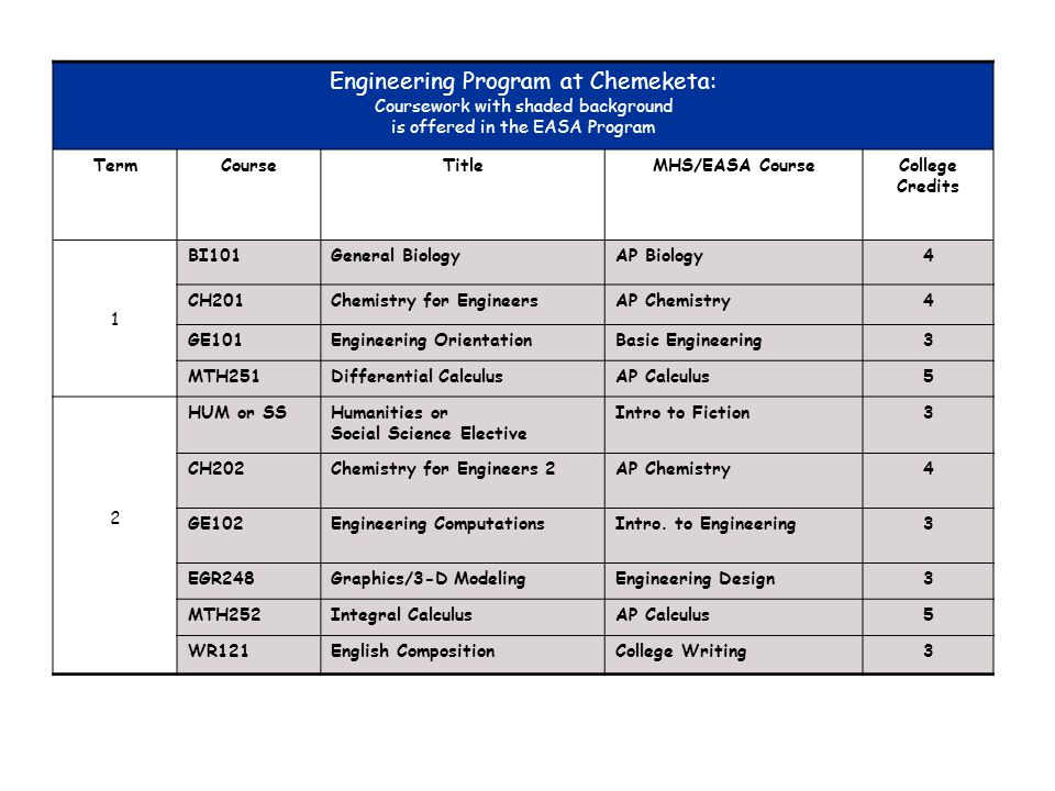 Engineering Program at Chemeketa:
