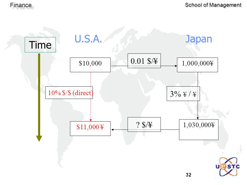 Time U.S.A. Japan 0.01 $/¥ 3% ¥ / ¥ $/¥ $10,000 $11,000 ¥ 1,000,000¥
