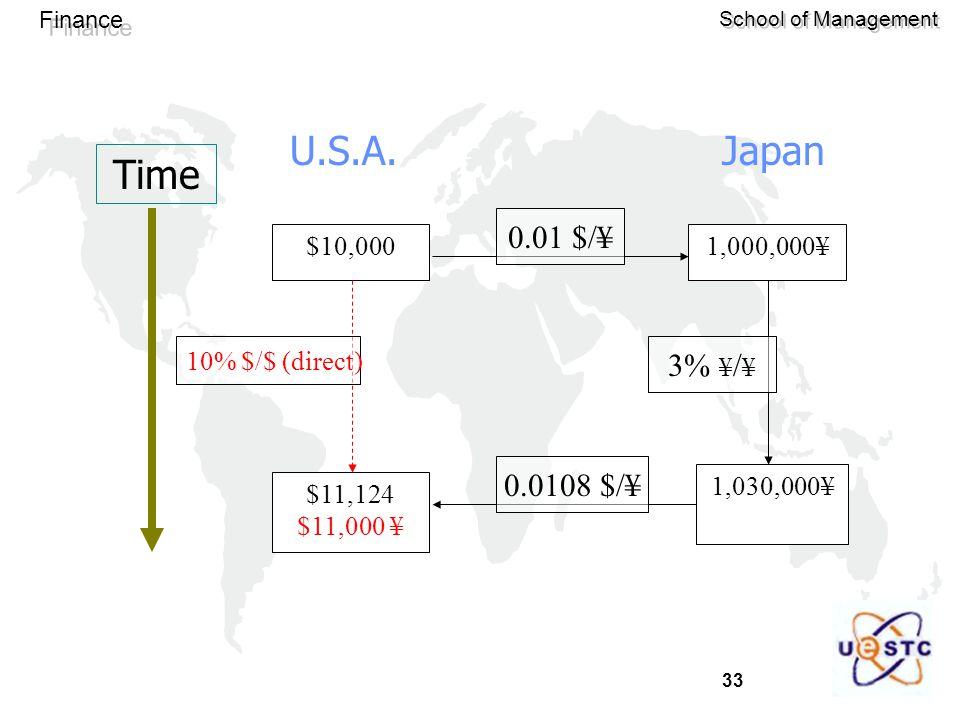 Time U.S.A. Japan 0.01 $/¥ 3% ¥/¥ 0.0108 $/¥ $10,000 $11,124 $11,000 ¥