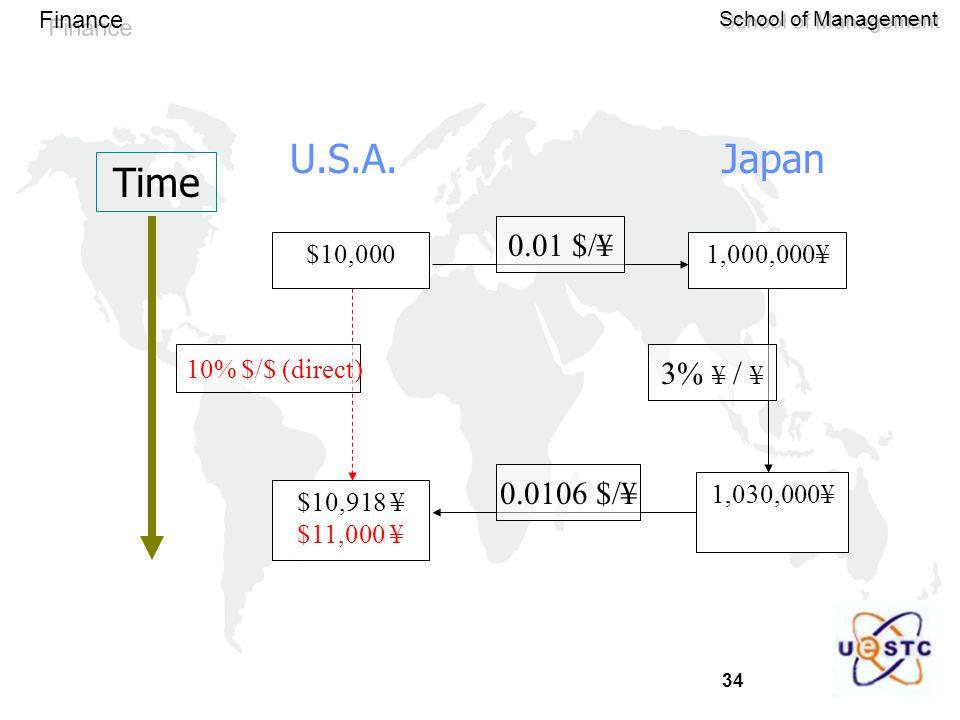 Time U.S.A. Japan 0.01 $/¥ 3% ¥ / ¥ 0.0106 $/¥ $10,000 $10,918 ¥