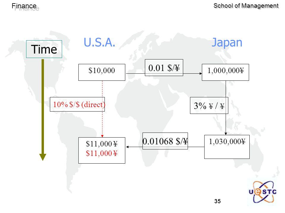Time U.S.A. Japan 0.01 $/¥ 3% ¥ / ¥ 0.01068 $/¥ $10,000 $11,000 ¥