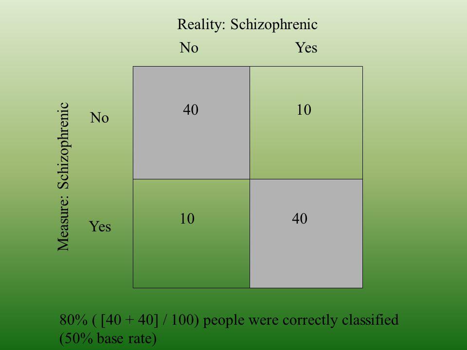 Reality: Schizophrenic