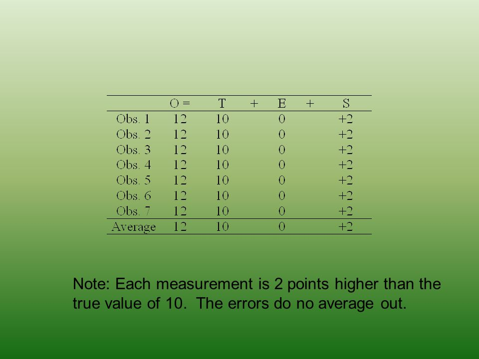 Note: Each measurement is 2 points higher than the true value of 10