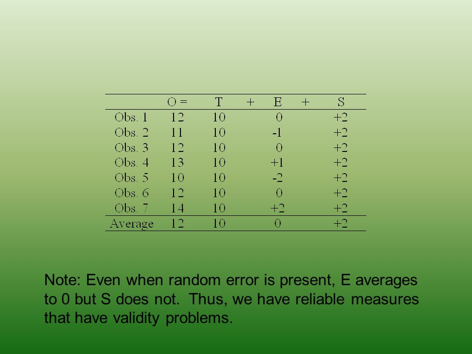 Note: Even when random error is present, E averages to 0 but S does not.