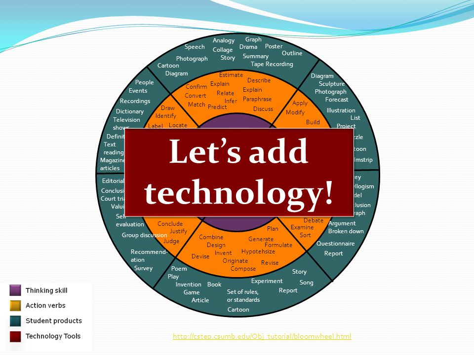 Let's add technology! AECT 2009 Compre-hension Knowledge Application