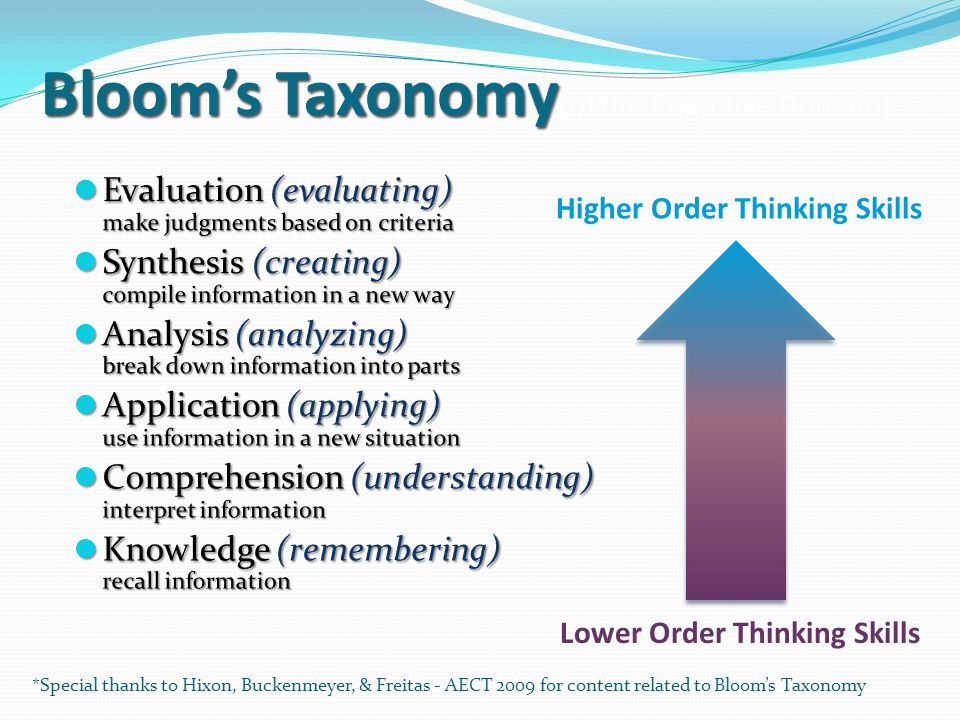 Bloom's Taxonomy(of the Cognitive Domain)