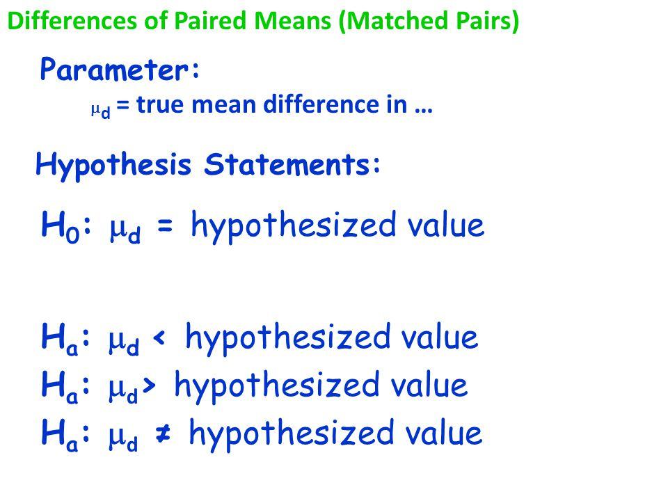 Hypothesis Statements: