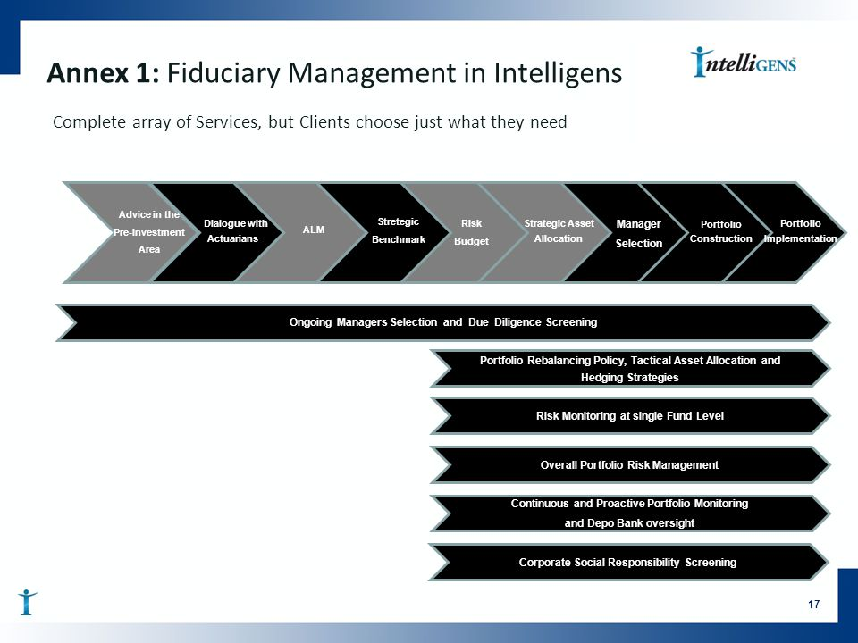 Annex 1: Fiduciary Management in Intelligens Complete array of Services, but Clients choose just what they need