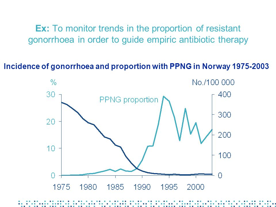 Ex: To monitor trends in the proportion of resistant gonorrhoea in order to guide empiric antibiotic therapy