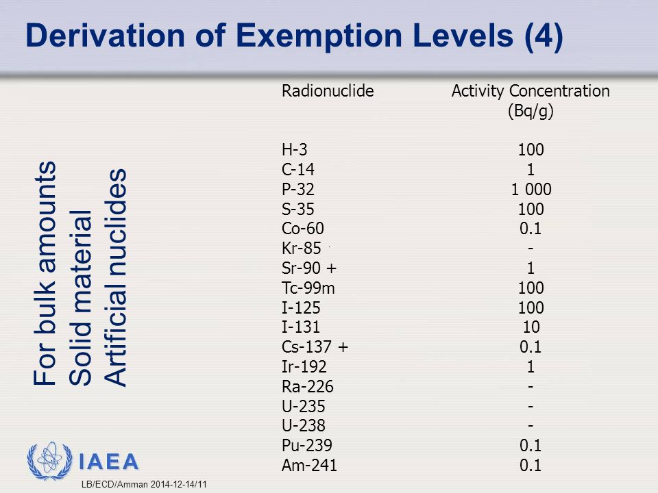 Activity Concentration (Bq/g)