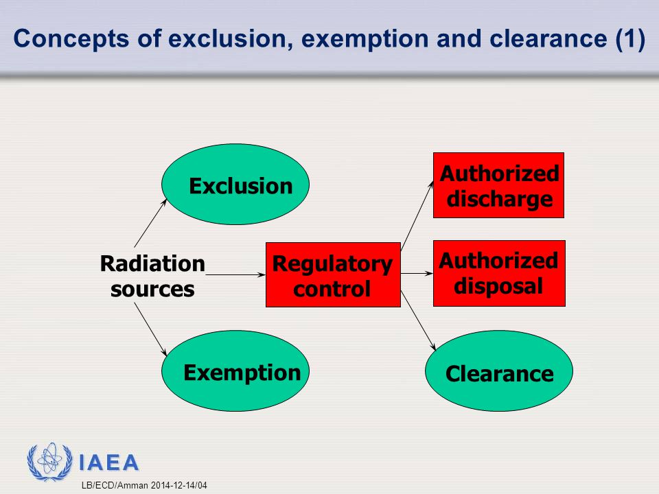 Concepts of exclusion, exemption and clearance (1)