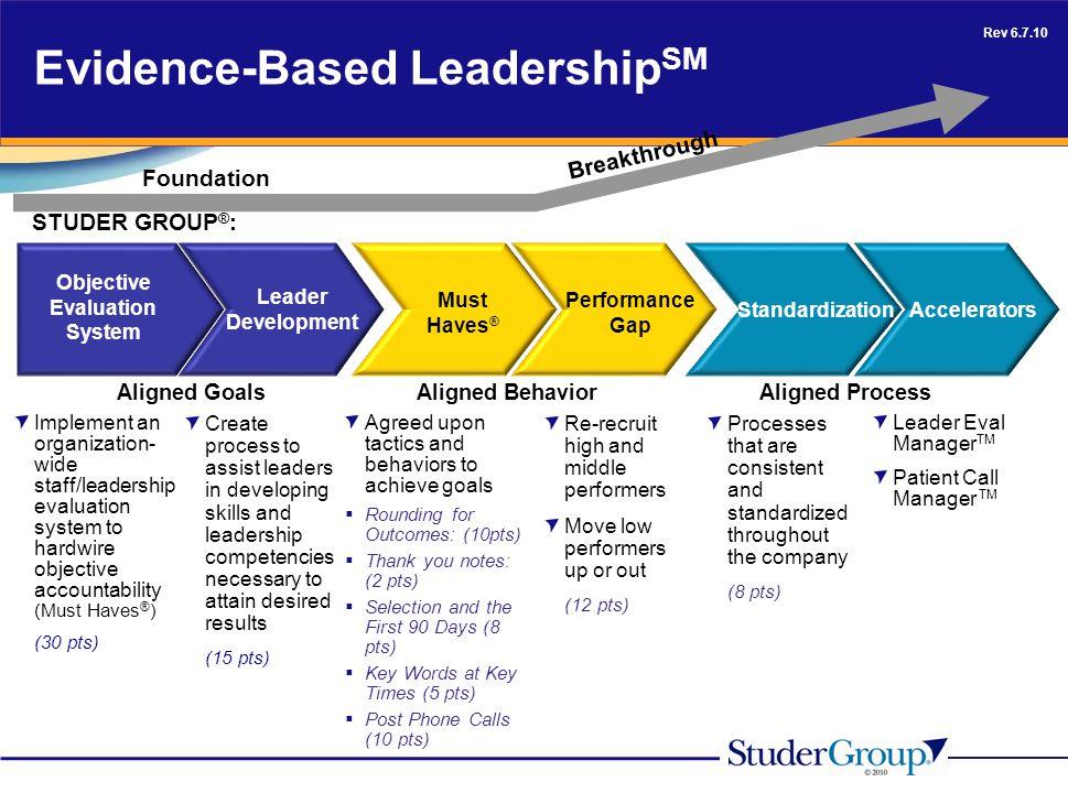 Evidence-Based LeadershipSM