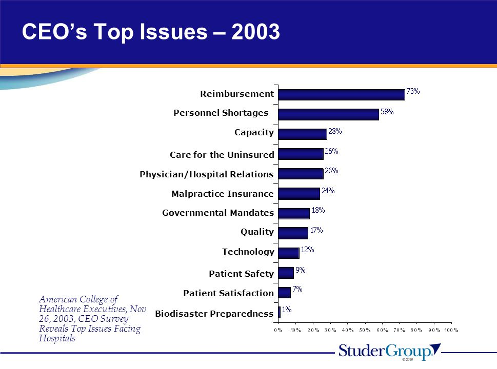 CEO's Top Issues – 2003 Reimbursement. Personnel Shortages. Capacity. Care for the Uninsured. Physician/Hospital Relations.