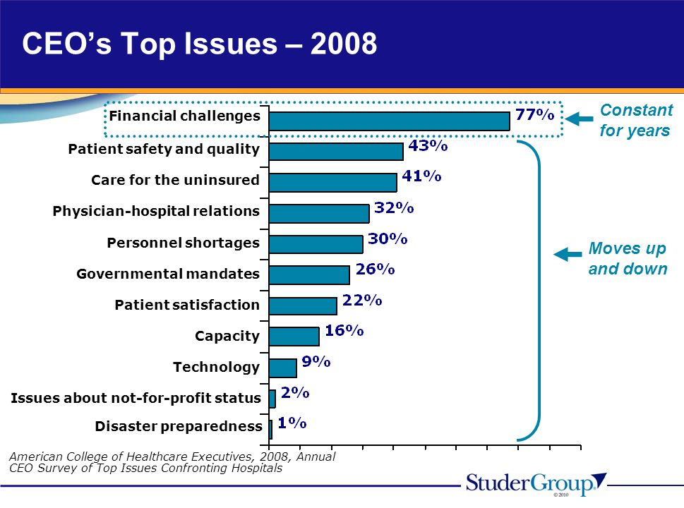 CEO's Top Issues – 2008 Constant for years Moves up and down