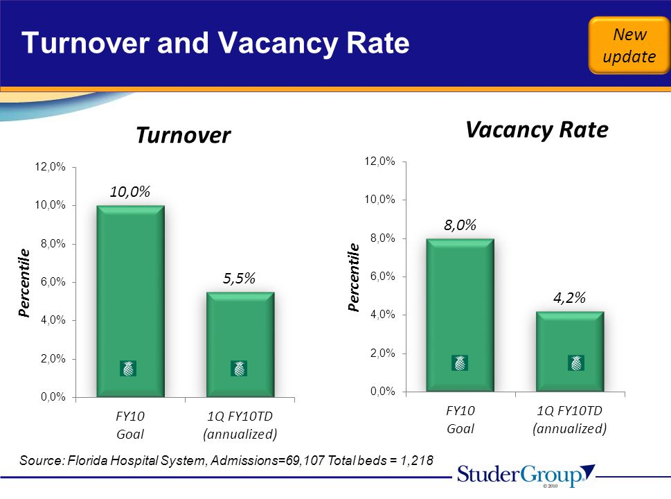 Turnover and Vacancy Rate