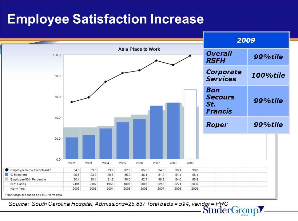 Employee Satisfaction Increase
