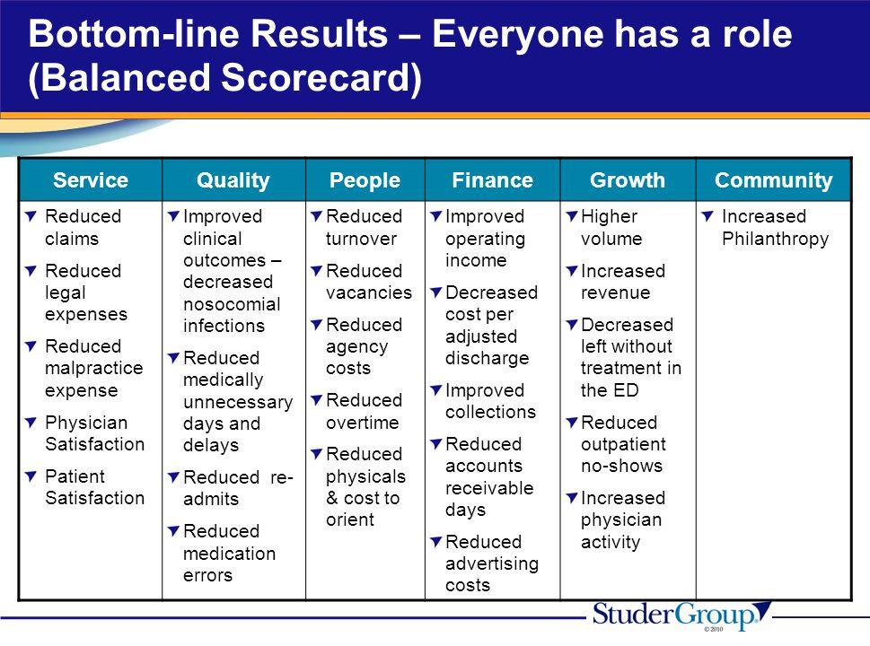 Bottom-line Results – Everyone has a role (Balanced Scorecard)