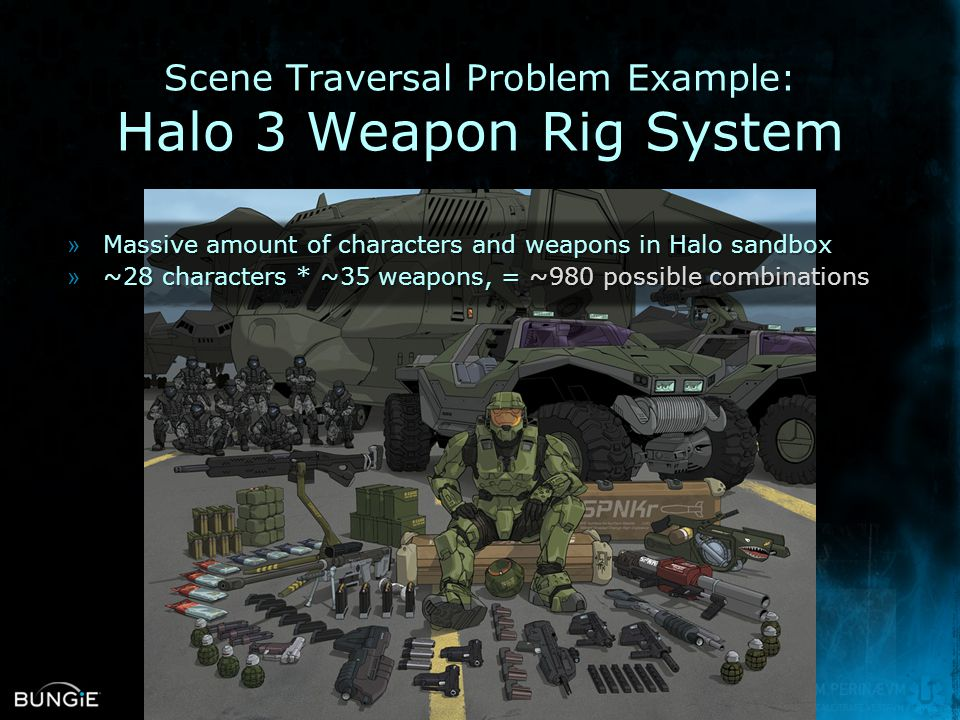Scene Traversal Problem Example: Halo 3 Weapon Rig System