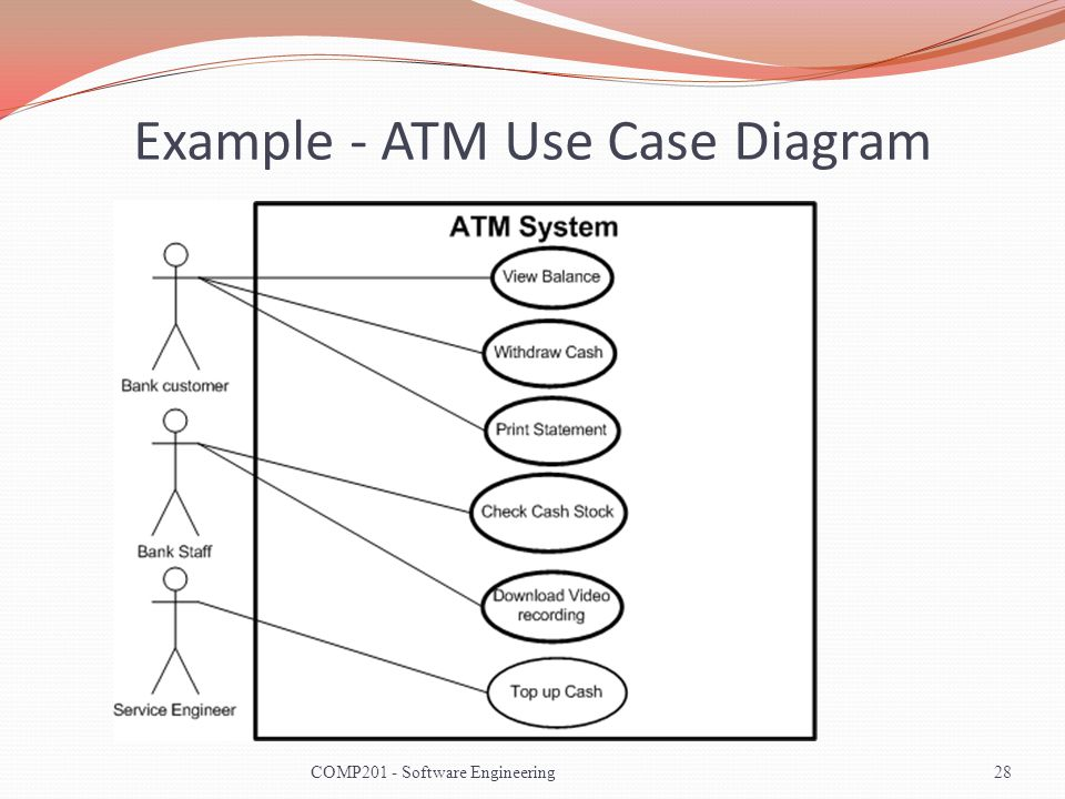 Example - ATM Use Case Diagram