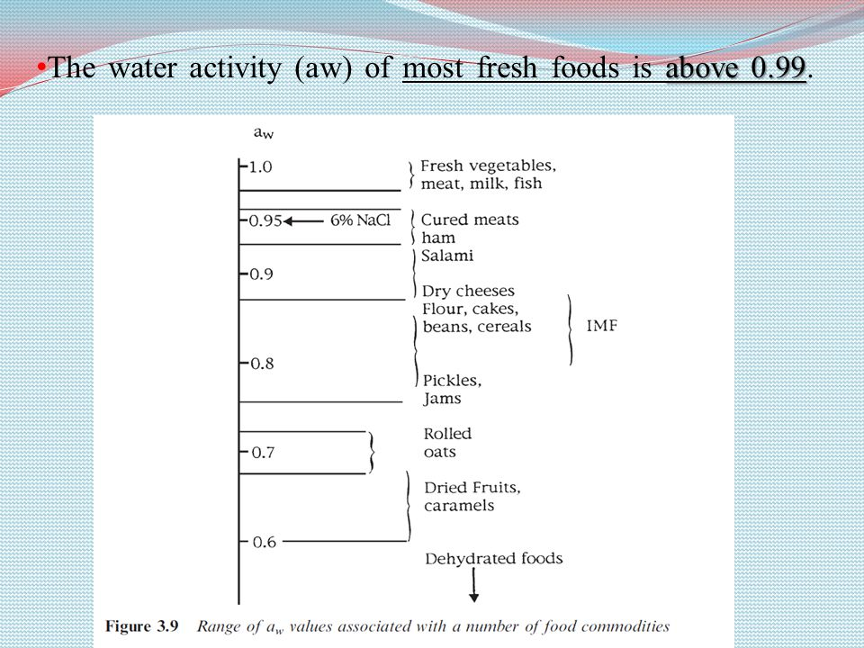 The water activity (aw) of most fresh foods is above 0.99.