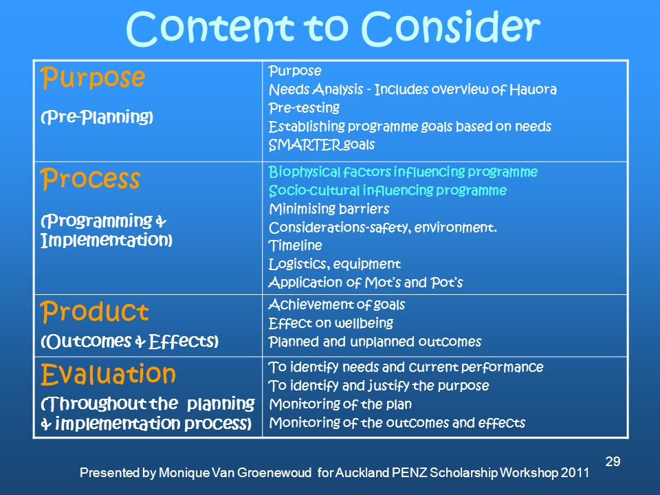 Content to Consider Purpose Process Product Evaluation (Pre-Planning)