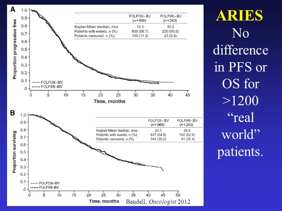 No difference in PFS or OS for >1200 real world patients.