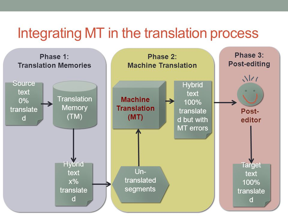 Integrating MT in the translation process
